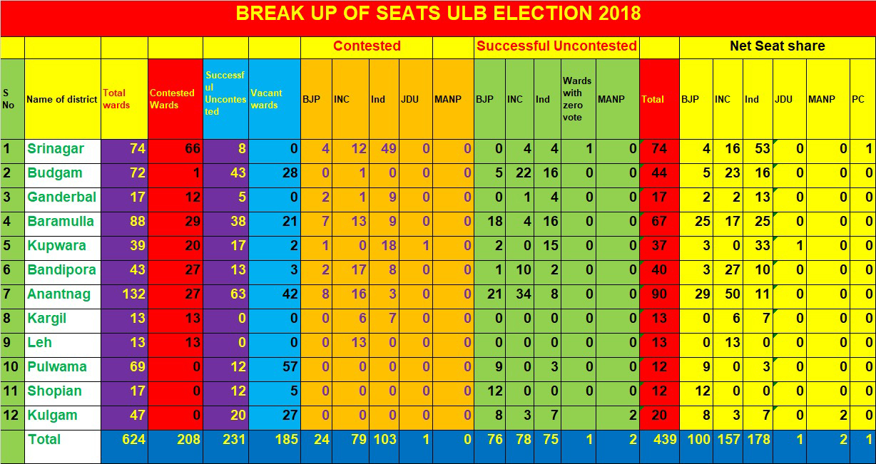 Municipal Election-2018: Consolidated Result of Jammu and Kashmir divisions  is enclosed herewith. - Kashmir Age